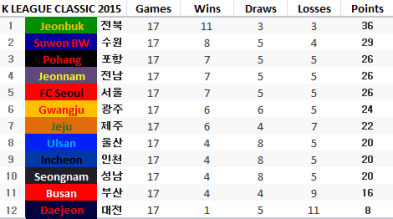 Jeonbuk comfortably in charge, and Daejeon comfortably hanging on for dear life.