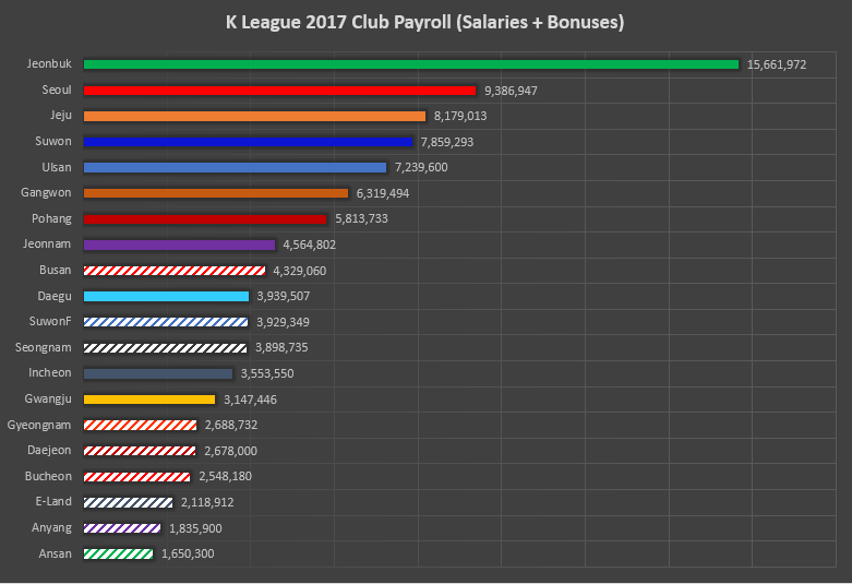 K League Salaries & Club Payrolls: An Analysis (2017)