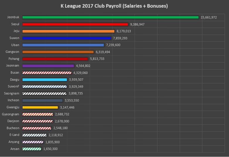 K League Salaries & Club Payrolls: An Analysis (2017)