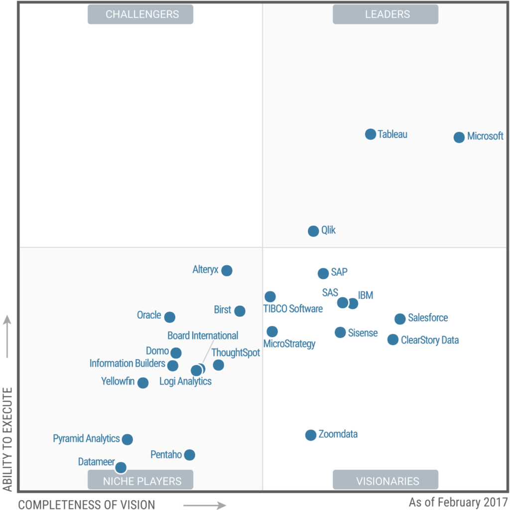 Business Intelligence Vision Statement Examples and Microsoft Breaks Through In the Gartner Magic Quadrant for
