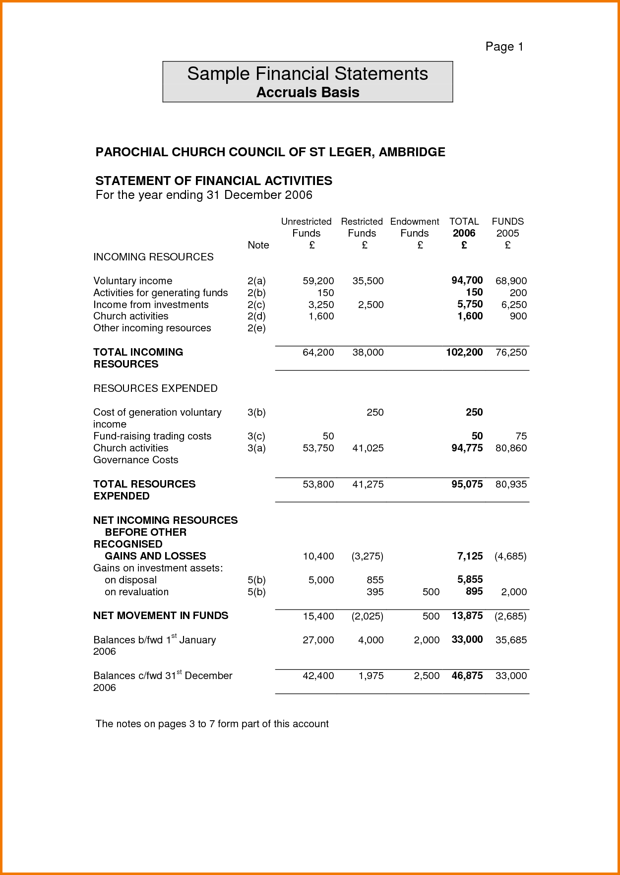 Church Financial Report Template and 12 Sample Financial Statements Financial Statement form
