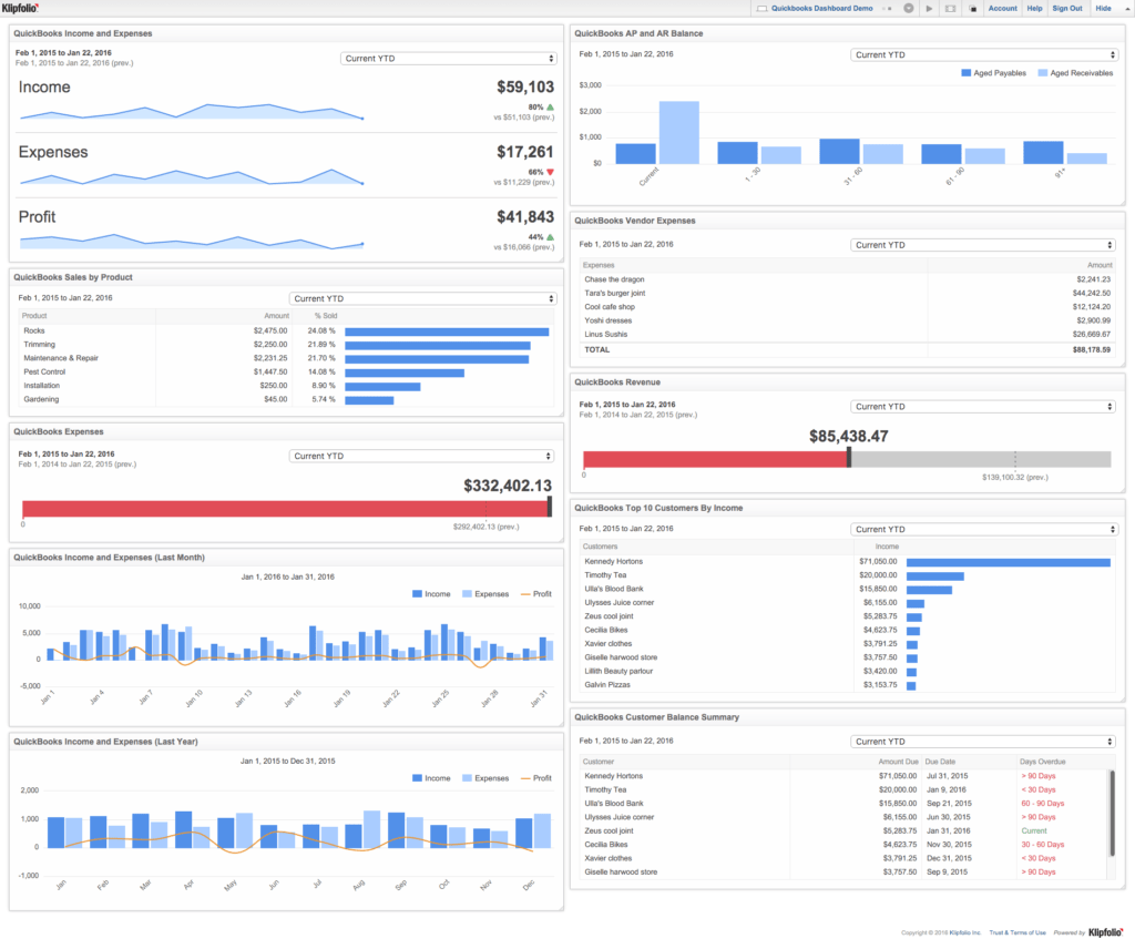 Dashboard Report Examples and 6 Quickbooks Online Metrics Every Small Business Needs to Track On