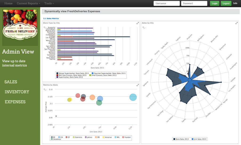 Dashboard Report Examples and Dashboard software Tibco Jaspersoft