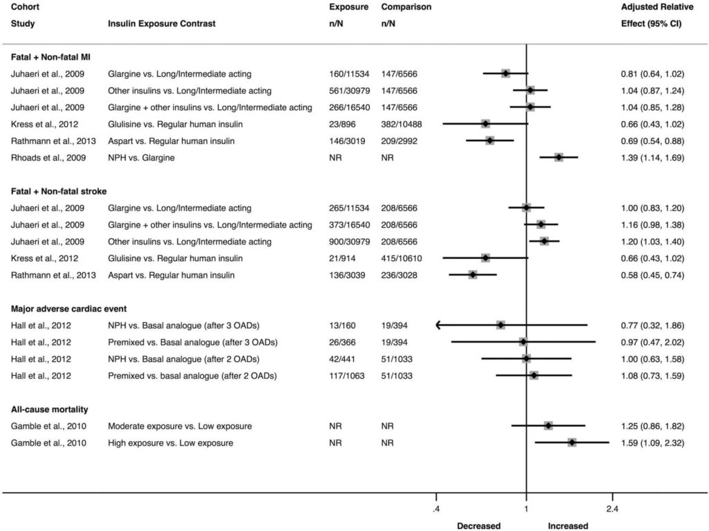 Diabetes Spreadsheet and Parative Cardiovascular Morbidity and Mortality In Patients