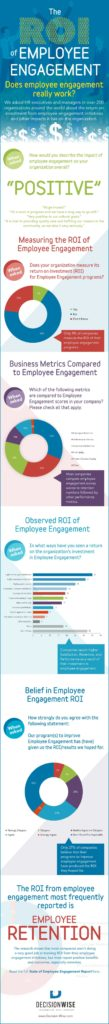 Employee Engagement Mission Statement Examples and Infographic the Roi Of Employee Engagement