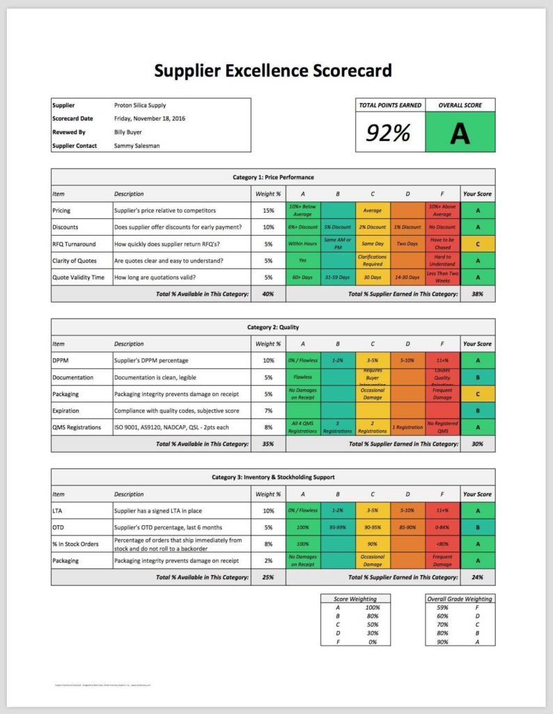 Employee Performance Scorecard Template Excel and Employee Performance Scorecard Template Excel Cehaer Spreadsheet