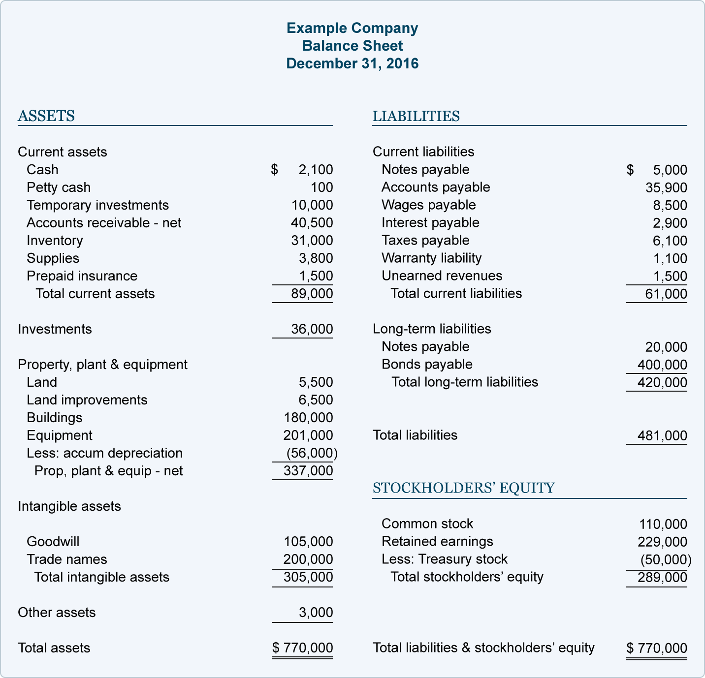 Financial Analysis Report Samples and Financial Ratios and Analysis Explanation Accountingcoach