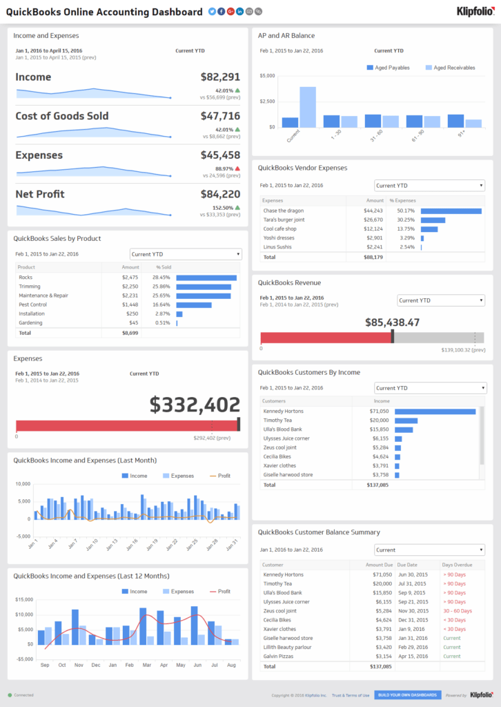 Financial Dashboard Template for Excel and Financial Performance Executive Dashboard Examples Klipfolio