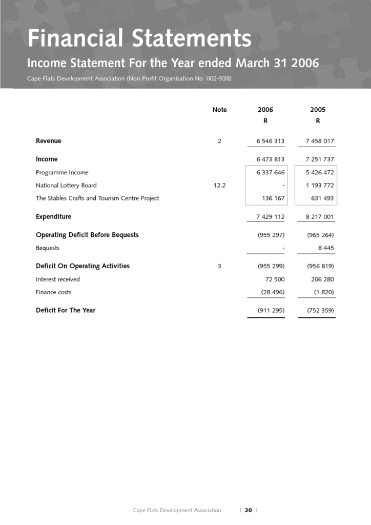 Financial Statement Template for Non Profit organization and Best Photos Of Non Profit Financial Statement Template Non