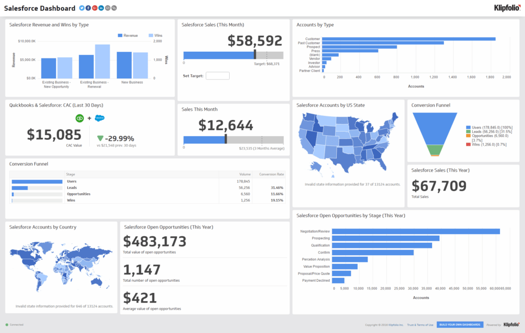 Free Excel Sales Dashboard Templates and What is A Tv Dashboard 8 Reasons Your Office Needs One