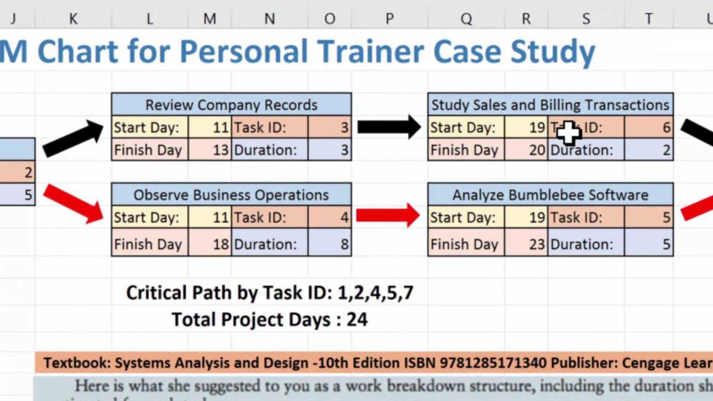 Gantt Chart Excell Template and Creating A Pert Cpm Chart Using Excel 2016 and the Personal