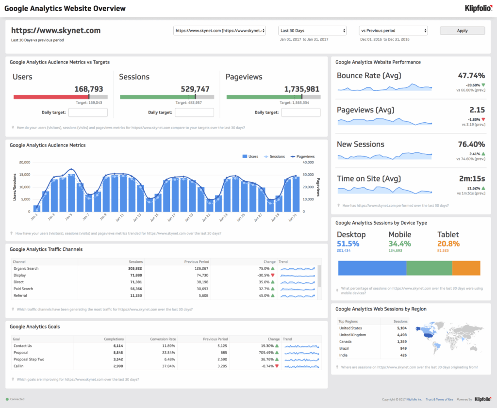 Google Analytics Excel Dashboard Template and Google Analytics Dashboard Integrations Klipfolio