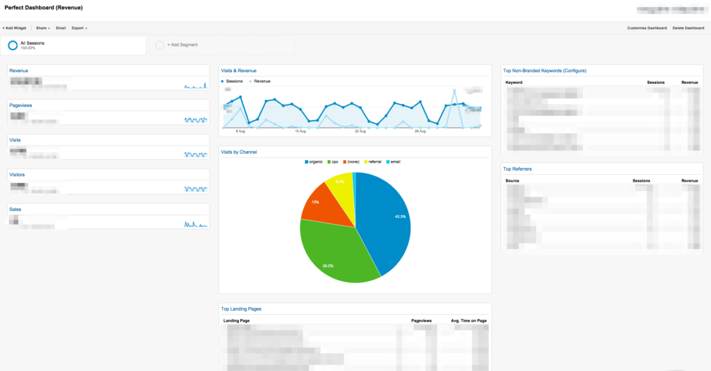 Google Analytics Sample Reports and 10 Essential Google Analytics Dashboards for E Merce Practical
