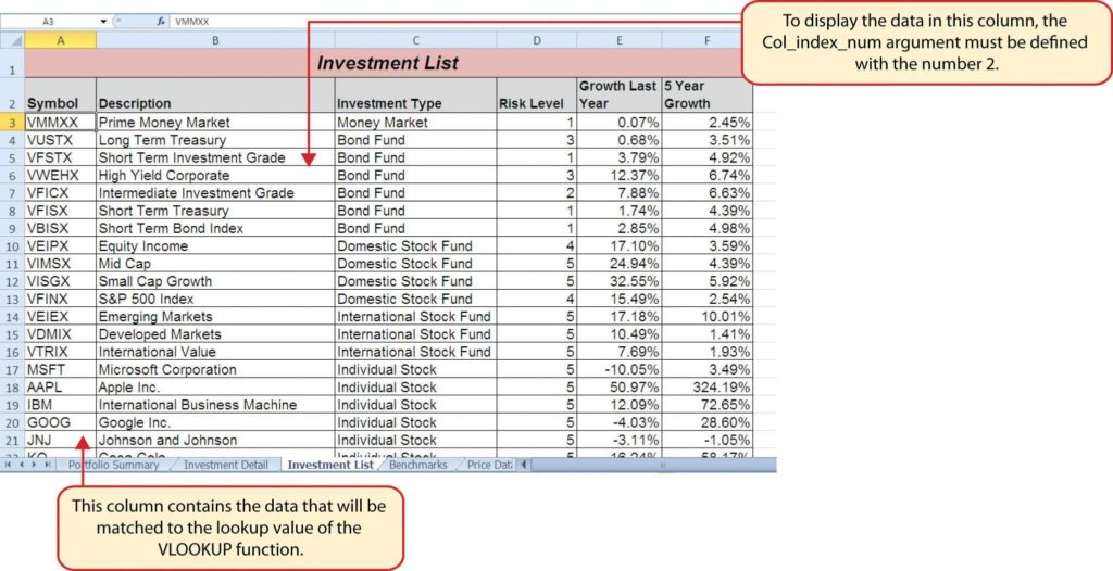 Learn Excel Spreadsheet and Logical and Lookup Functions