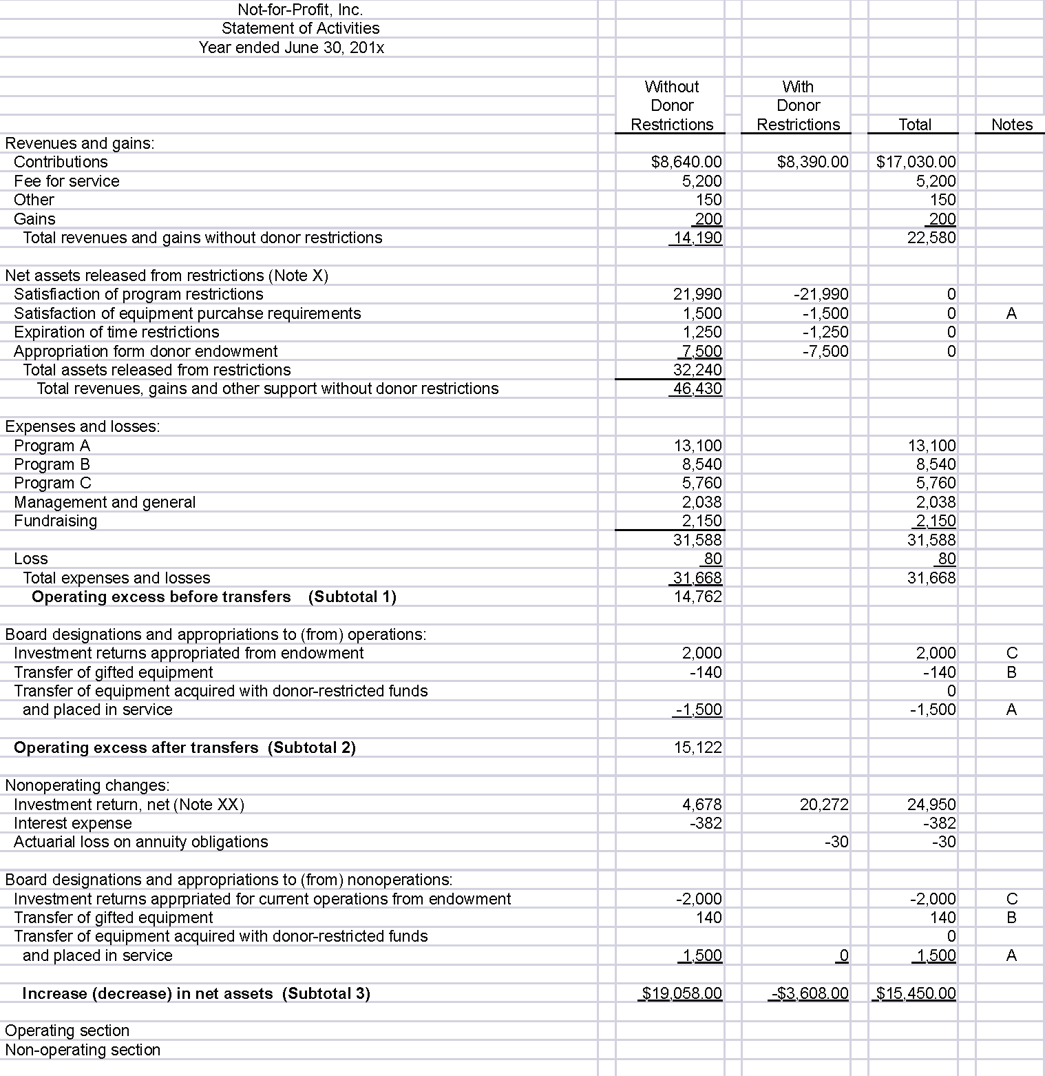 Non Profit Balance Sheet Template and Fasb issues Long Awaited Pronouncement On Not for Profit
