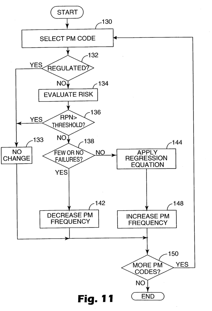 Preventive Maintenance Spreadsheet and Patent Us Statistical Analysis and Control Of