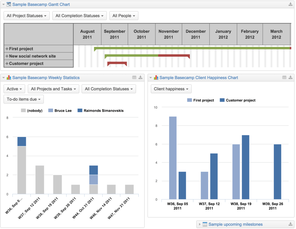 Report Dashboard Examples and Basecamp Reports Dashboards Easy Visualization Analysis