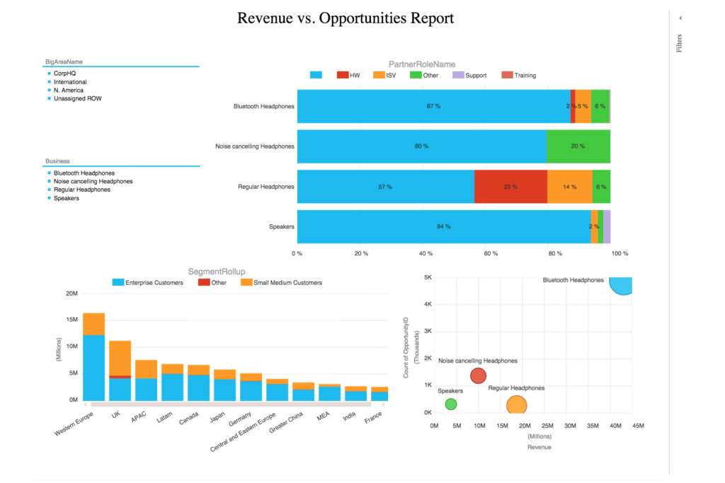 Sales Analysis Report Example and Power Bi Examples Finance Sales and Marketing Operations