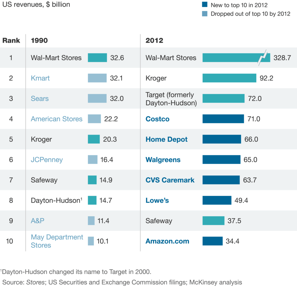 Sales forecast Report Example and How Retailers Can Keep Up with Consumers Mckinsey Pany