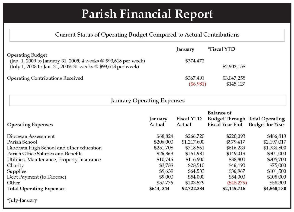 Sample Financial Statements for Churches and Eric Mcardle Monthly Financial Reports Catholic Stewardship