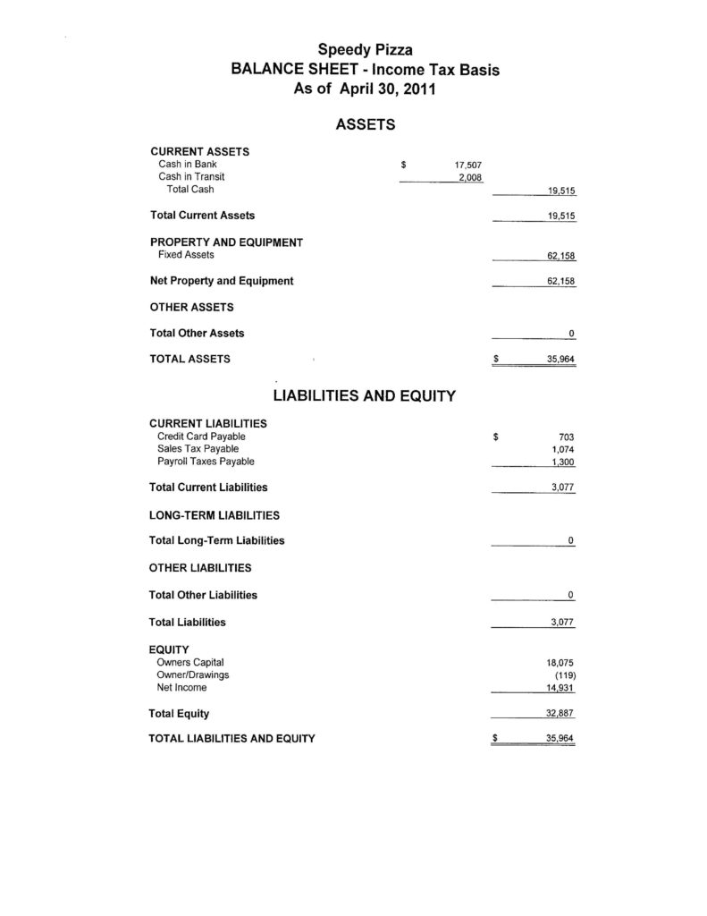 Sample Of Balance Sheet for Small Business and Small Business Profit and Loss Statement Template Customizable