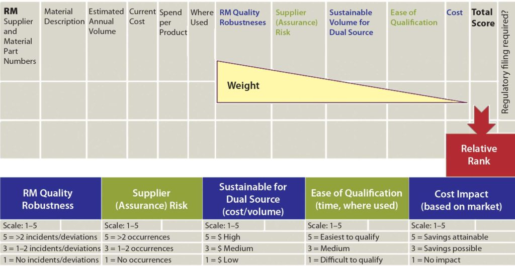 Sample Of Bill Of Materials and A Risk Based Approach to Supplier and Raw Materials