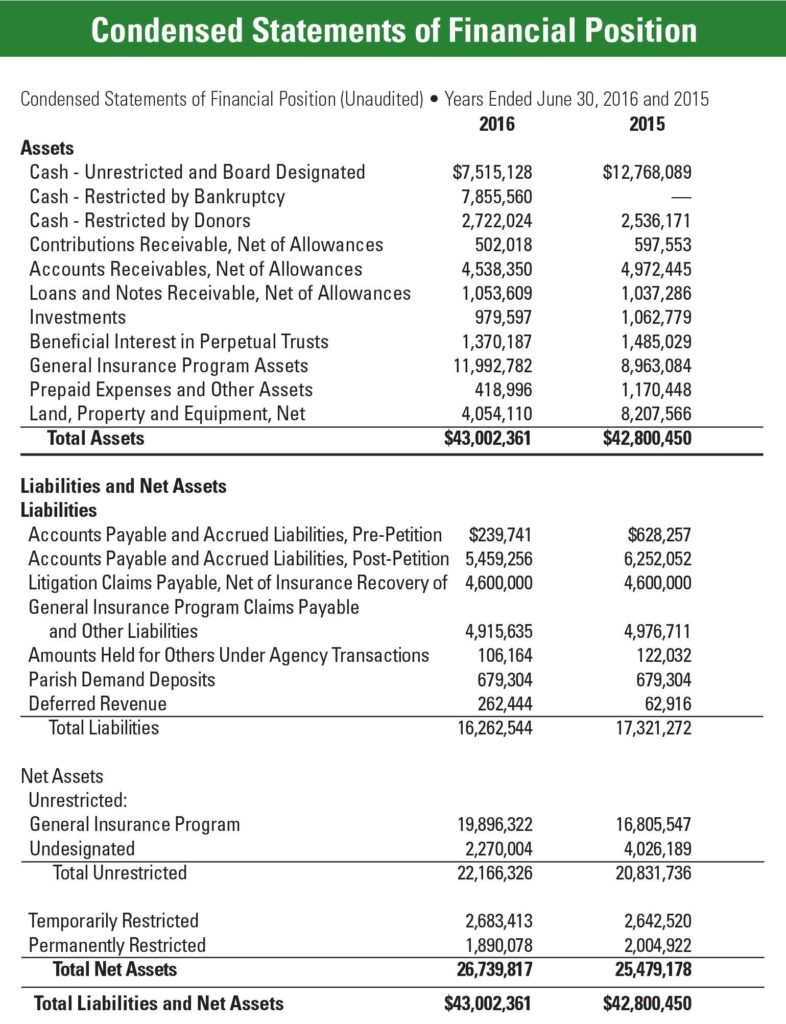 Sample Of Church Financial Report and Resources Documents Archdiocese Of Saint Paul and Minneapolis