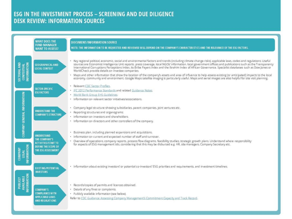 Sample Of Due Diligence Report and Due Diligence Cdc Esg toolkit for Fund Managers