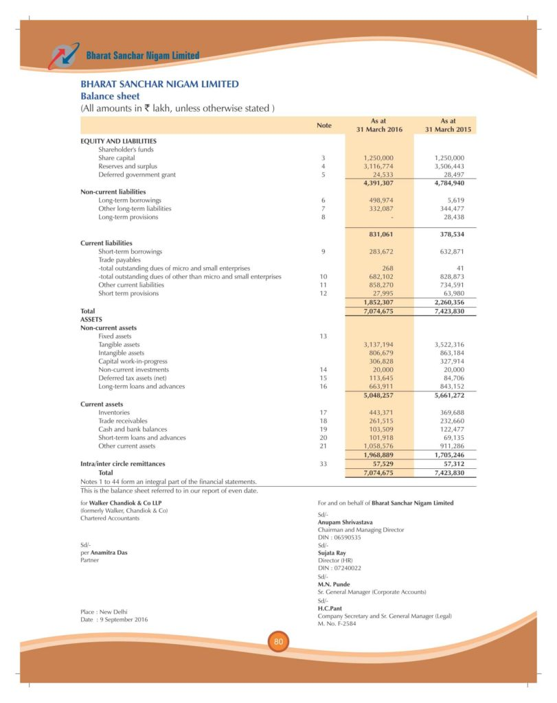 Sample Of Financial Statement Of A Company and Financial Result