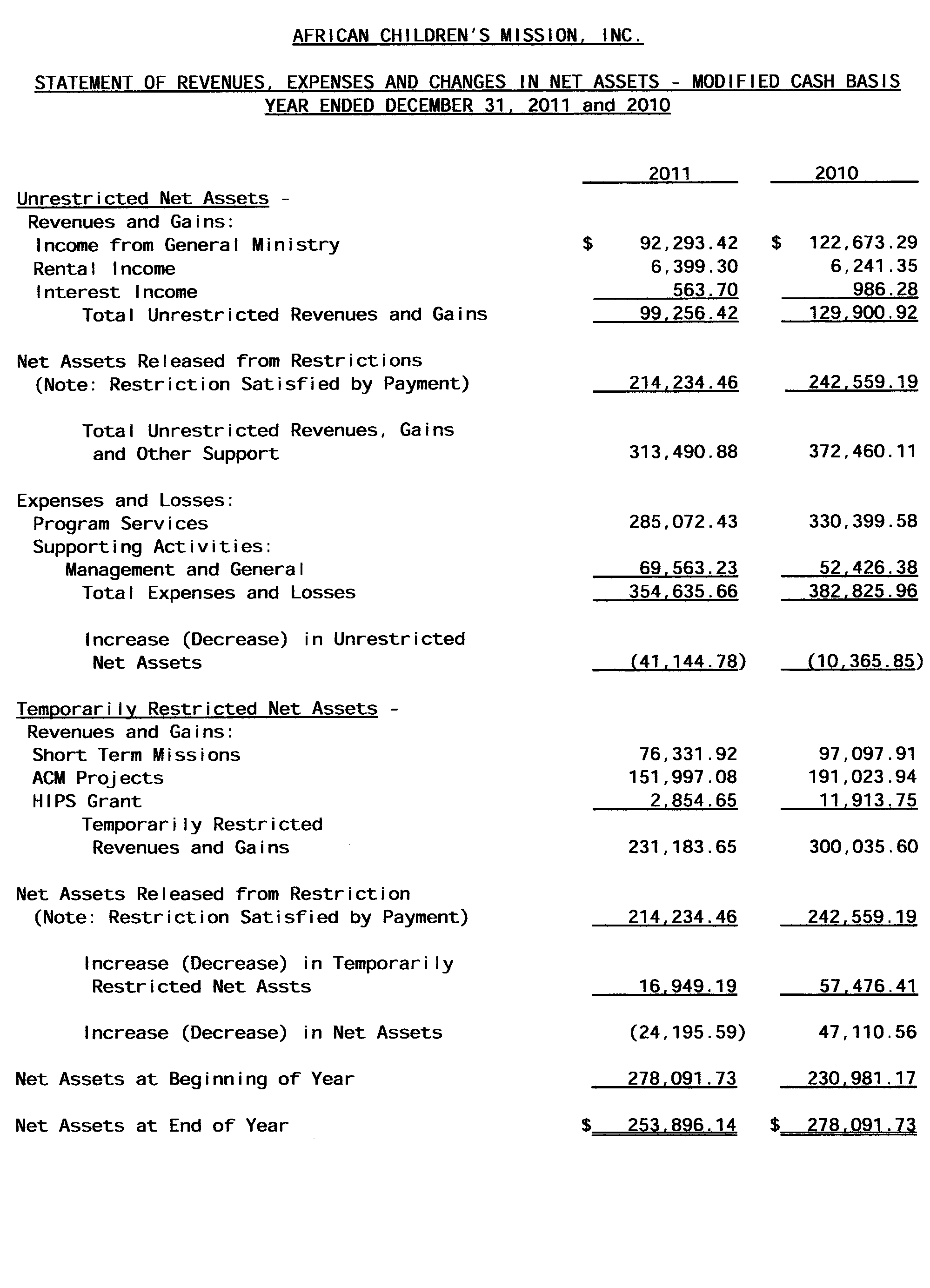 Sample Of Profit and Loss Statement and Profit and Loss Statement Sample Ffo 2017