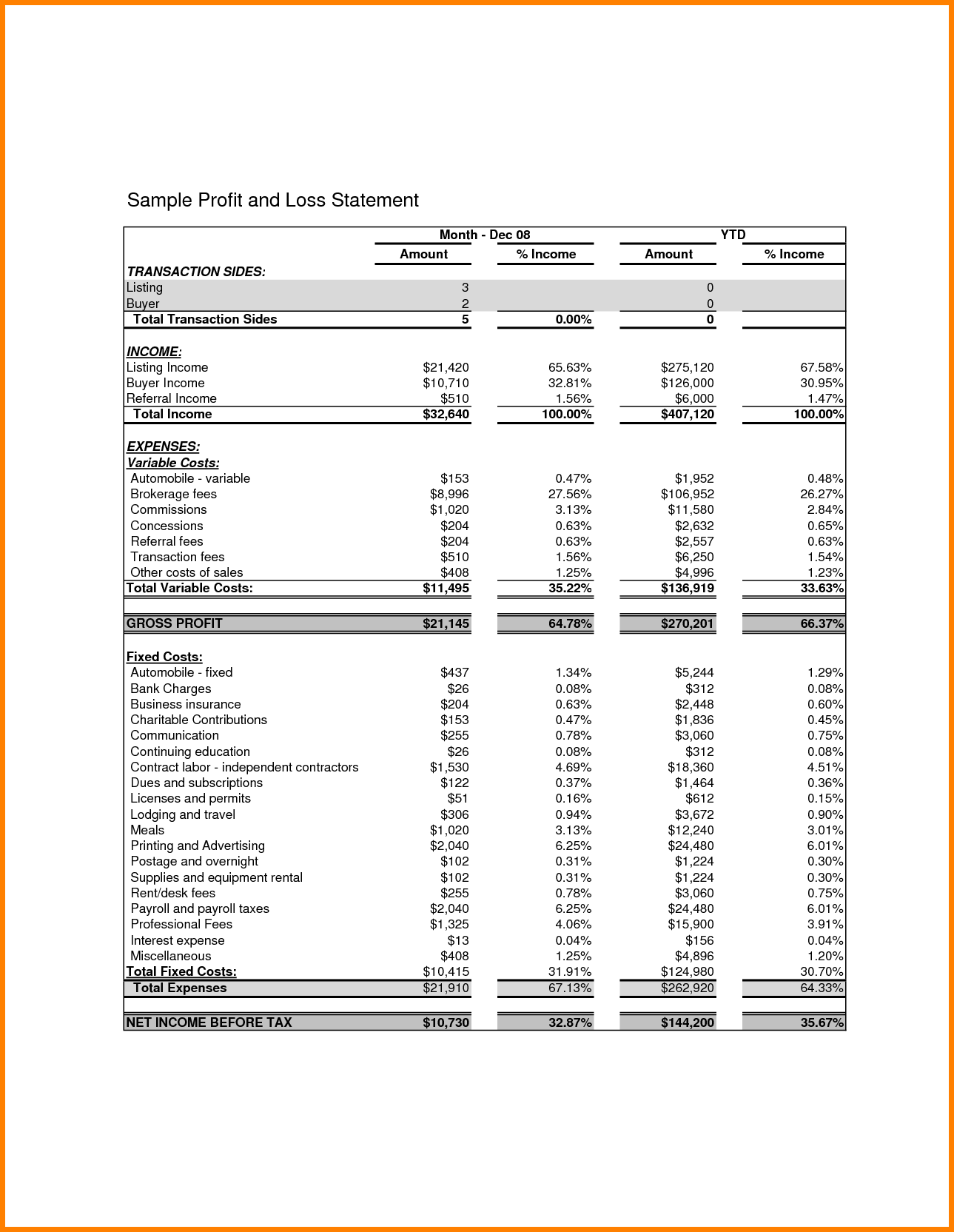 Sample Profit and Loss Statement Pdf and Sample Profit and Loss Statement Template for A Proposal