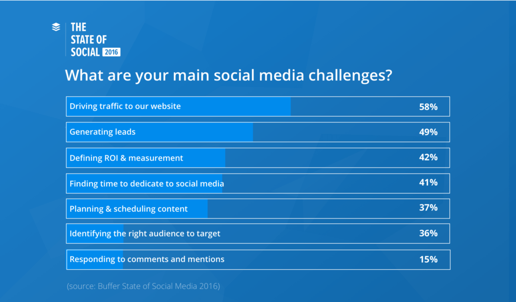 Social Media Marketing Report Template and the Future Of social Media and How to Prepare for It the State
