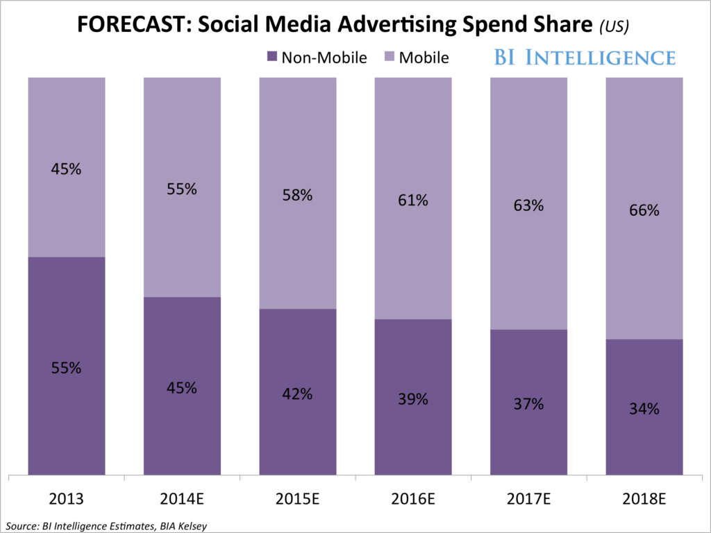 Social Media Report Sample and social Media Advertising Spending Growth Business Insider