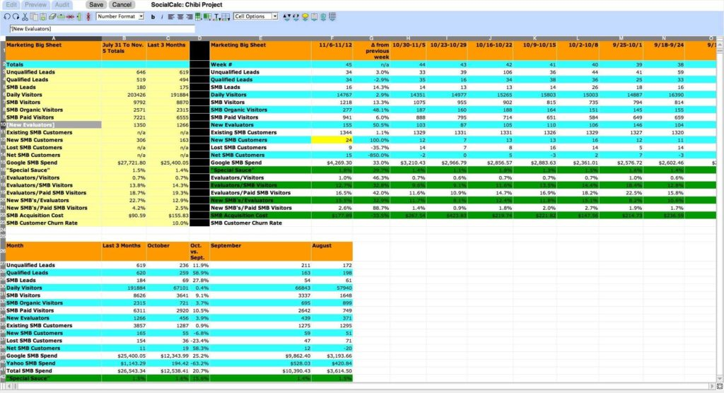 Spreadsheet for Sales Tracking and socialtext Unveils New Wiki Spreadsheet Zdnet