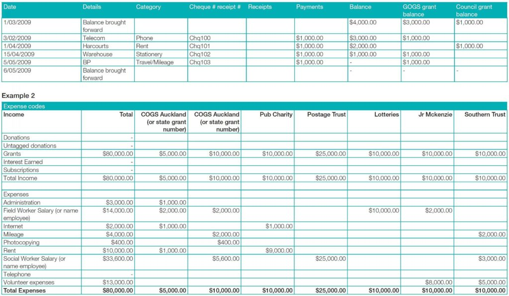 Spreadsheet to Keep Track Of Expenses and Grant Expense Tracking Spreadsheet and Best Way to Track Grants