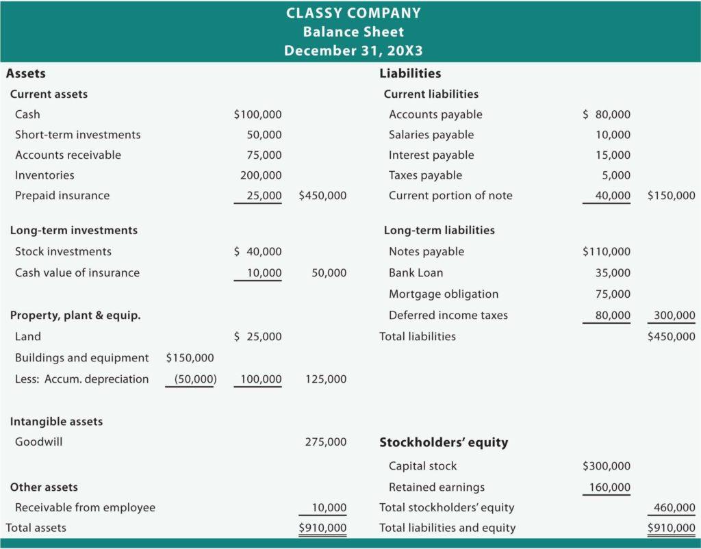 Template for A Balance Sheet and Balance Sheet Template for Small Business Excel and Balance Sheet