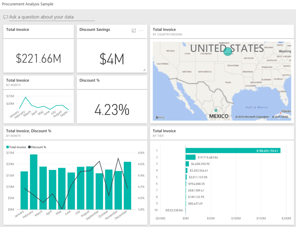 Website Analytics Report Template and Procurement Analysis Sample for Power Bi Take A tour Microsoft