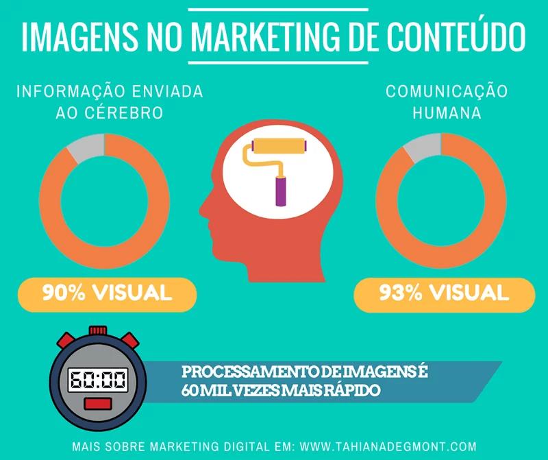 Infográfico Importância das Imagens para o Marketing de Conteúdo