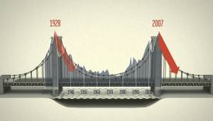 A chart that Robert Reich uses in 'Inequality For All' to show how bad income inequality is in the U.S.