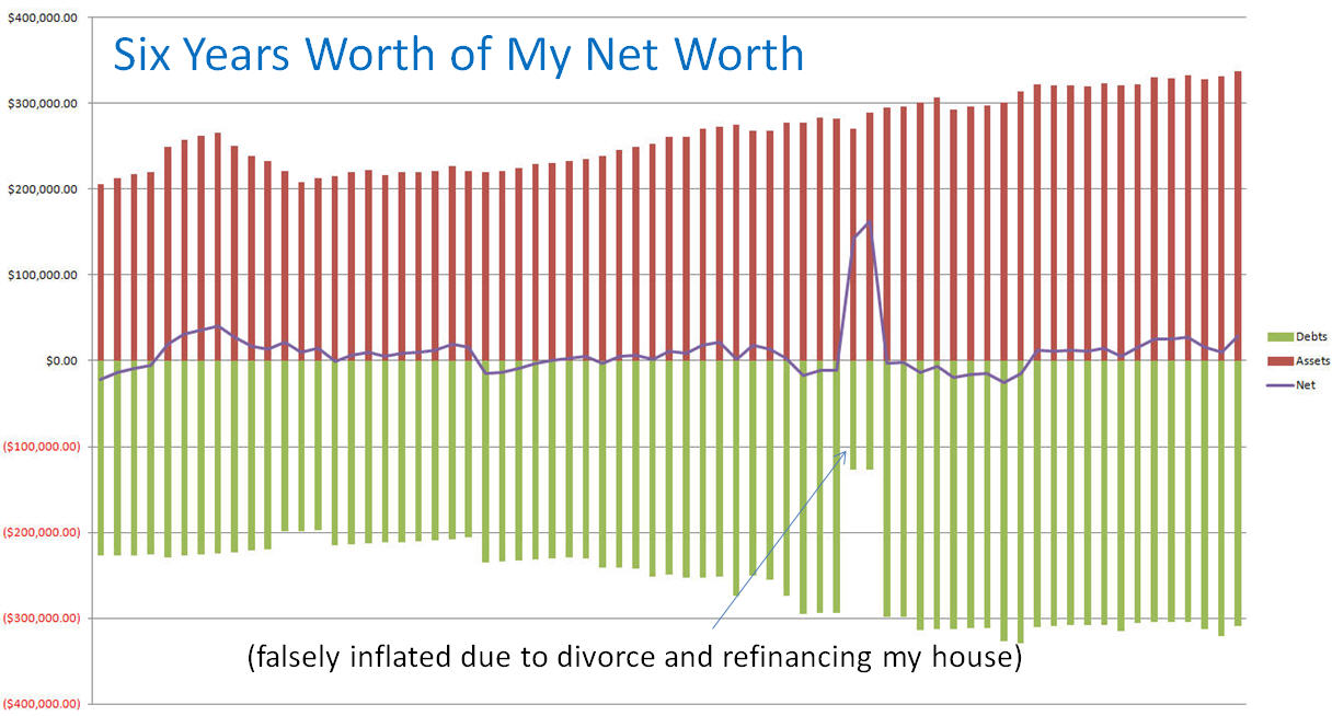 Chart of my Net Worth