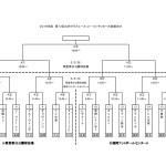 九州クラブユースU-13 組み合わせ