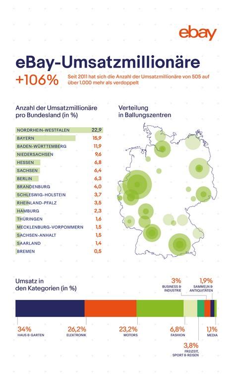 ebay_umsatzmillionaere_infografik1