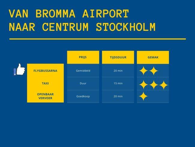 Van de luchthaven van Bromma naar het centrum van Stockholm