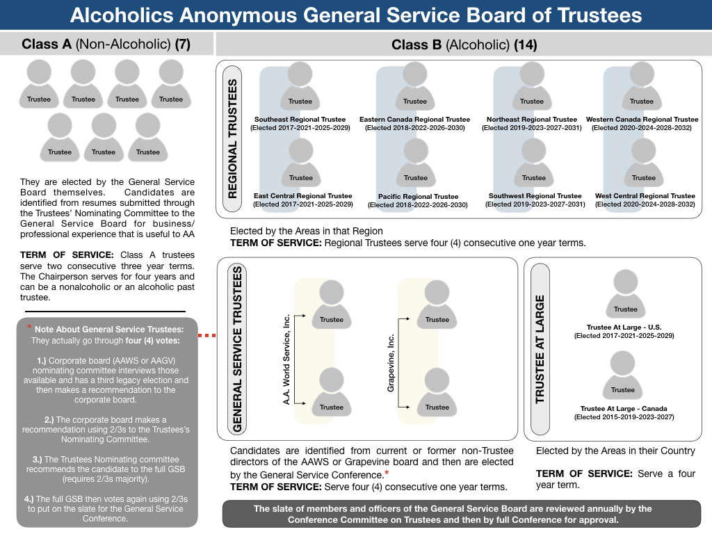 GS Board of Trustees