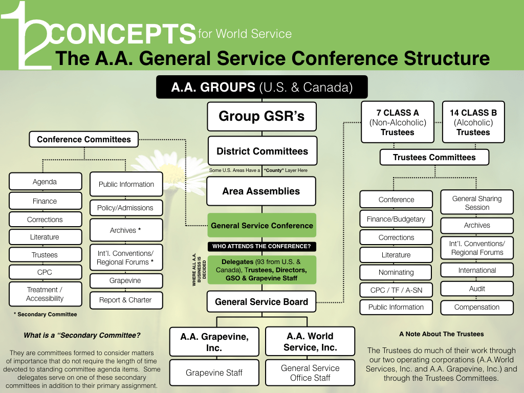 GS-Structure