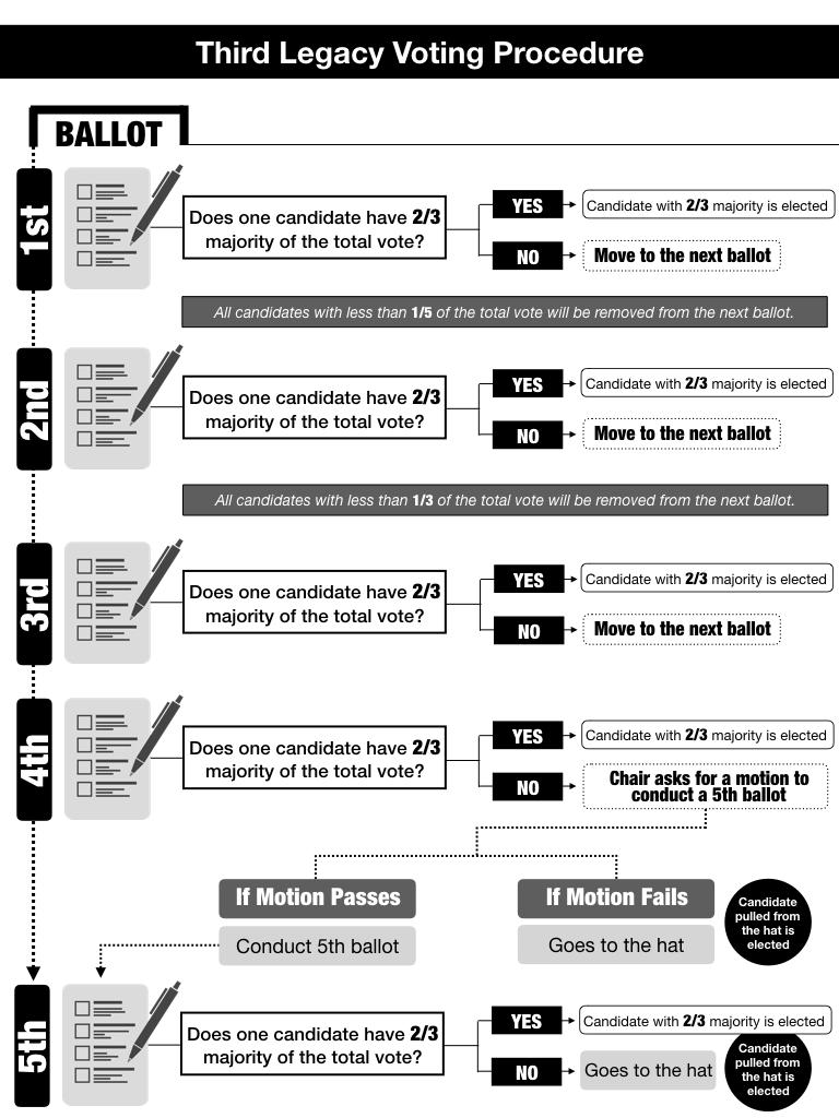 Third-Legacy-Voting-Procedure