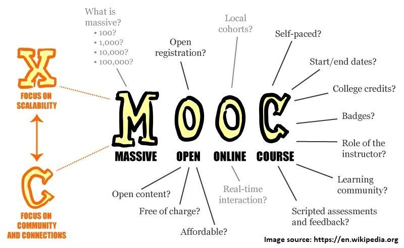 What is MOOC?