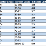 How To Figure Out Your GPA On A Weighted 4.0 Scale