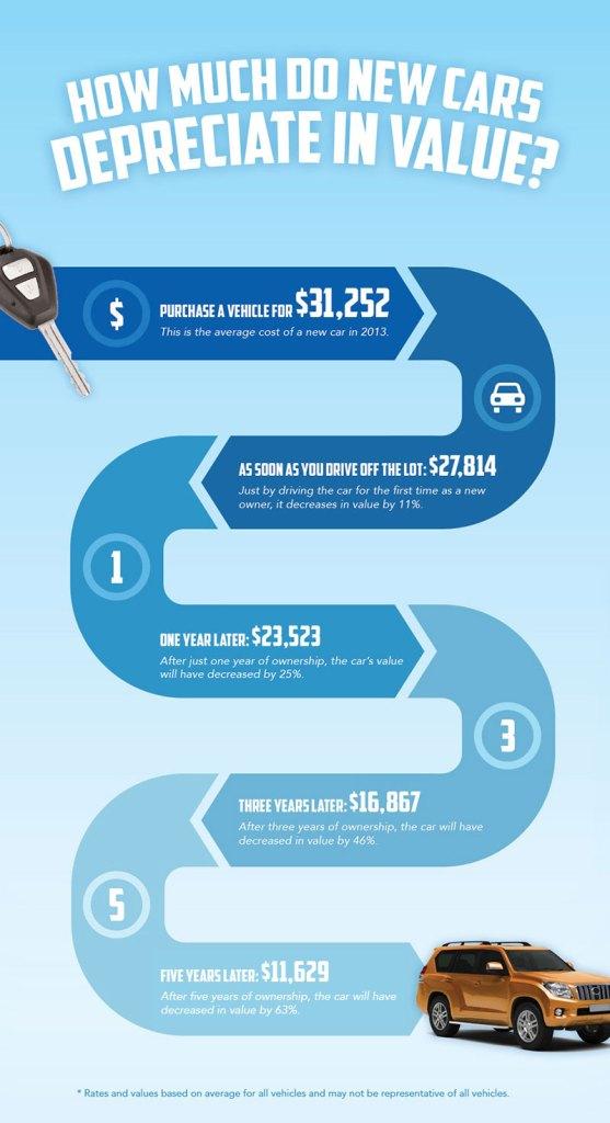 car-depreciation