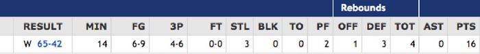 brian-robben-basketball-stats